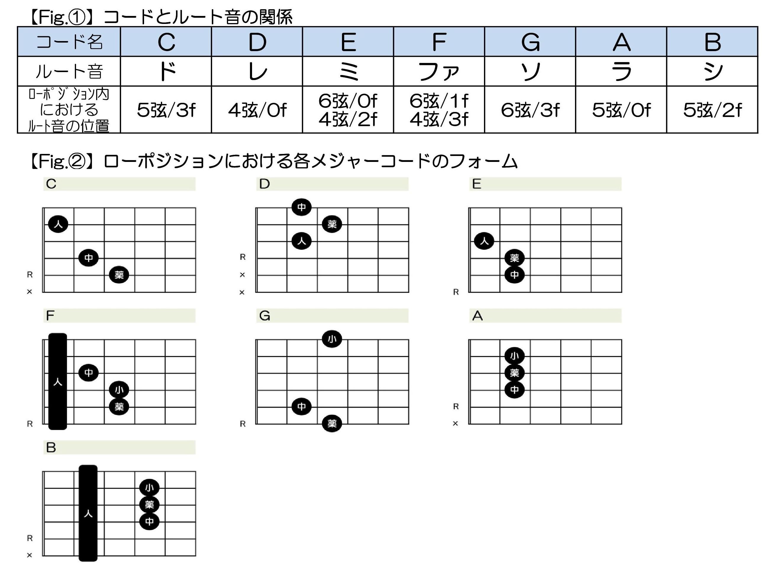 ギター コード 覚え 方